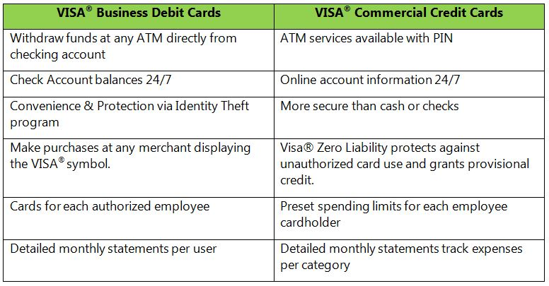 Citizens Bank of Kansas VISA Business Debit Commercial Credit Cards